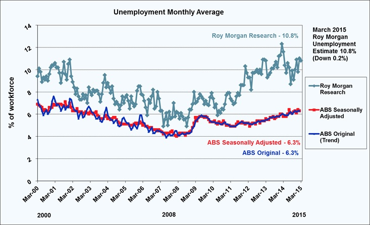 Roy Morgan March Unemployment Estimate - 10.8%